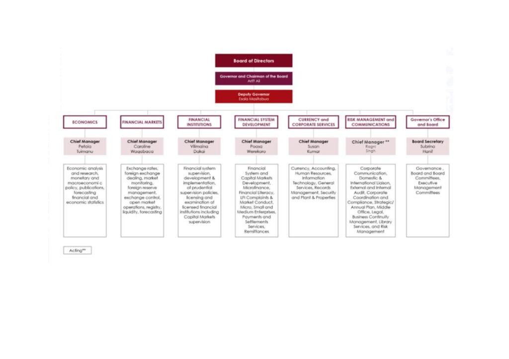 thumbnail of Org Chart